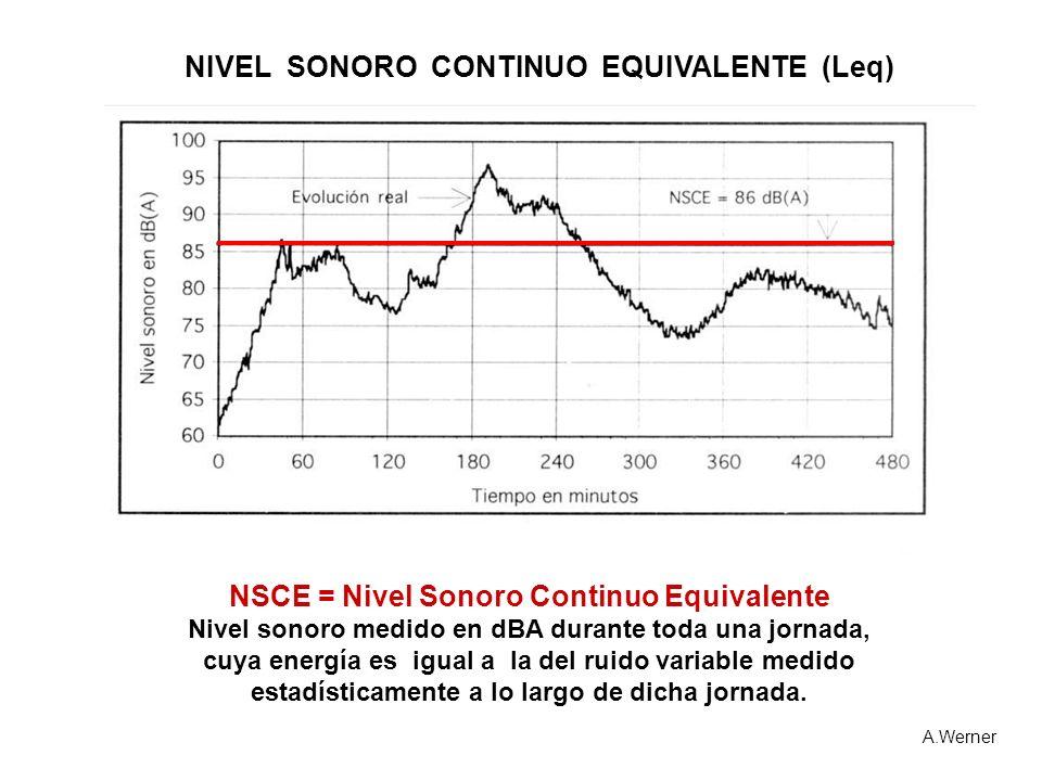 NSCE = Nivel Sonoro Continuo Equivalente