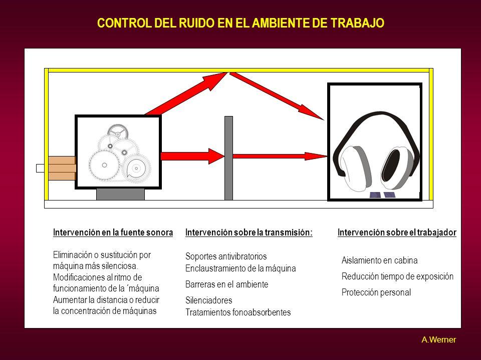 CONTROL DEL RUIDO EN EL AMBIENTE DE TRABAJO