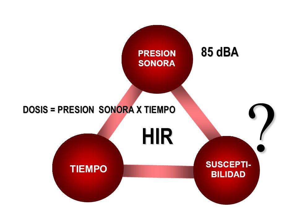 HIR 85 dBA DOSIS = PRESION SONORA X TIEMPO TIEMPO PRESION SONORA
