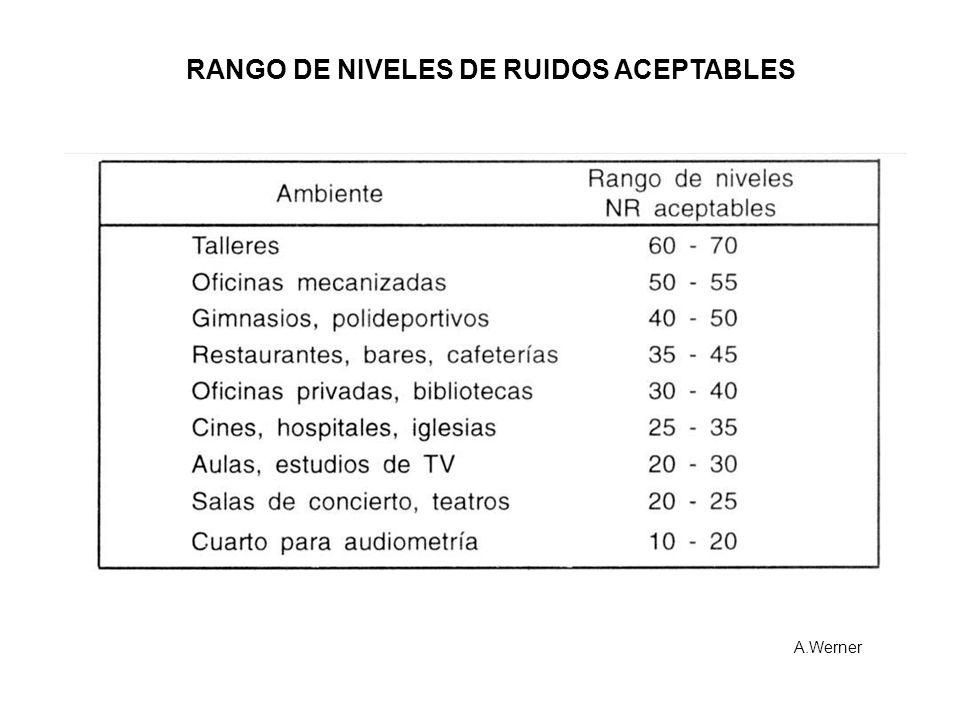 RANGO DE NIVELES DE RUIDOS ACEPTABLES