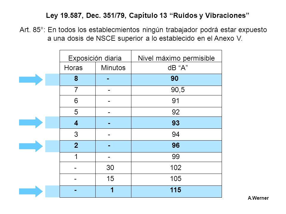 Ley 19.587, Dec. 351/79, Capítulo 13 Ruidos y Vibraciones