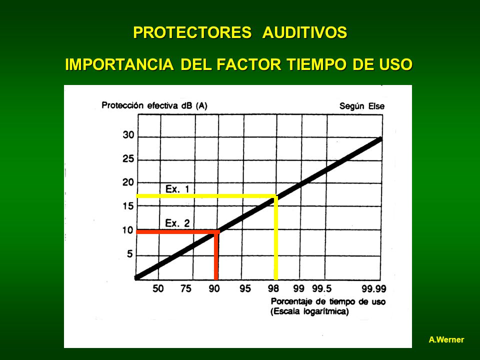 PROTECTORES AUDITIVOS