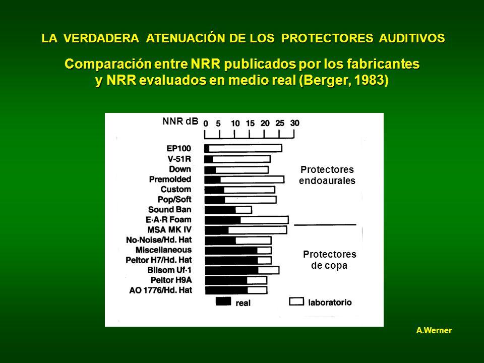 Comparación entre NRR publicados por los fabricantes