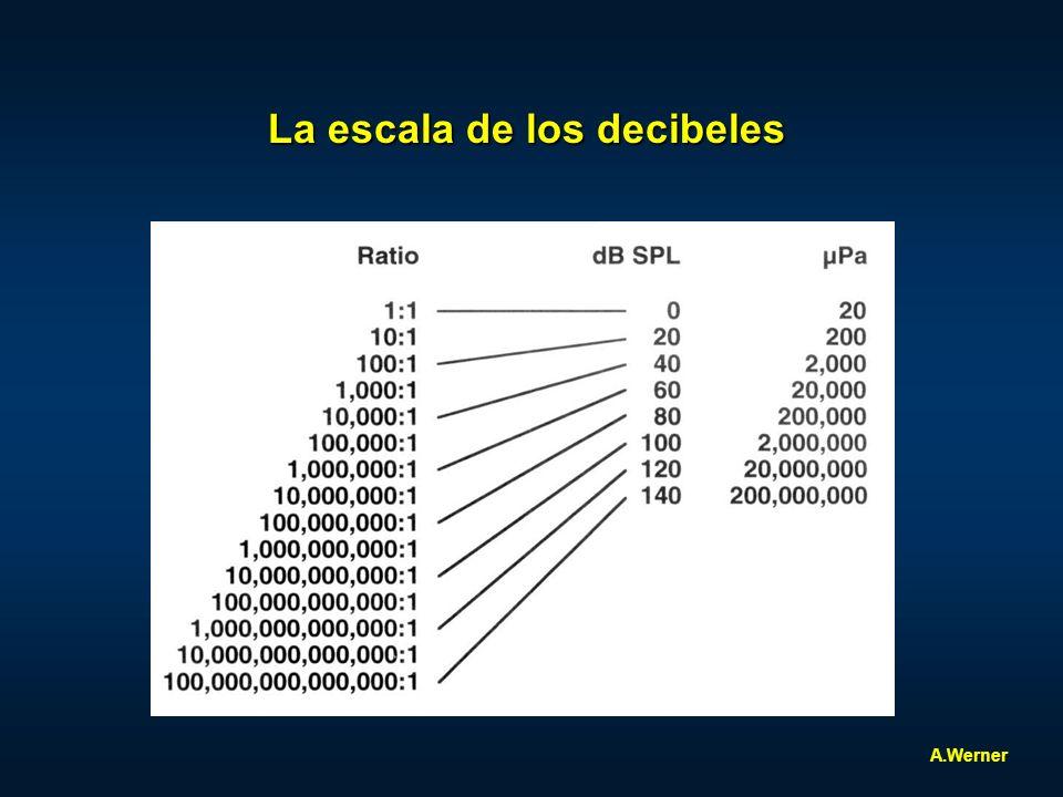 La escala de los decibeles