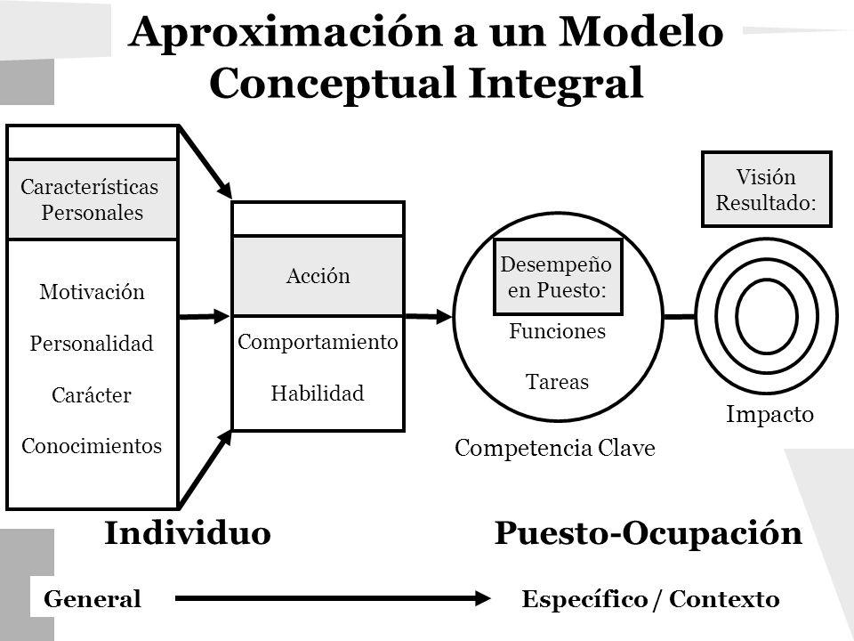 Aproximación a un Modelo Conceptual Integral