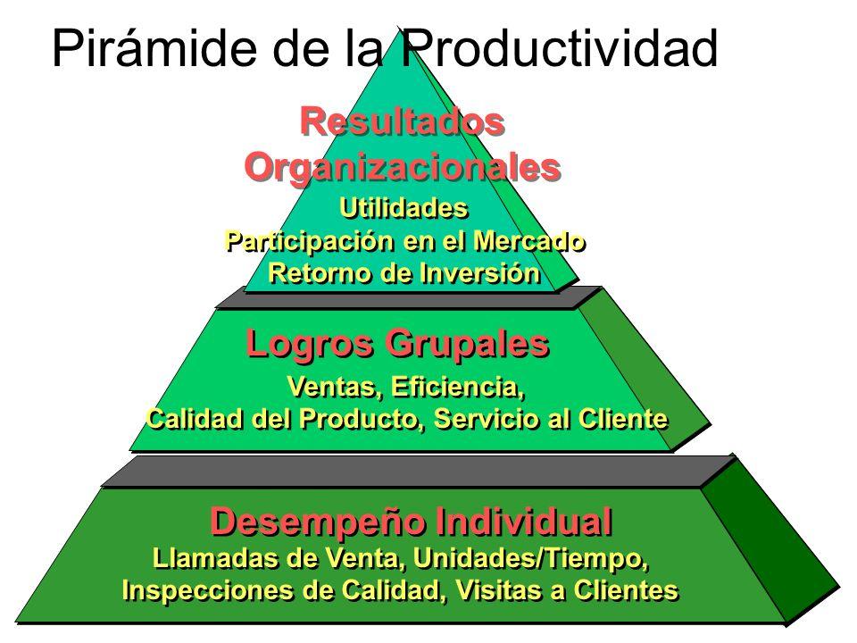 Pirámide de la Productividad
