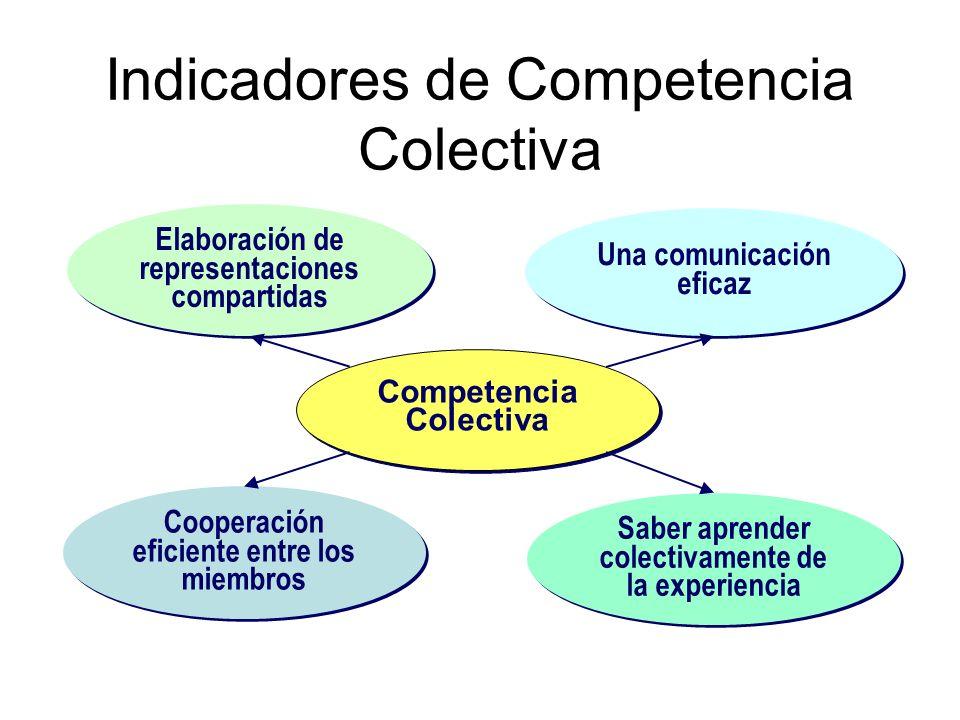 Indicadores de Competencia Colectiva