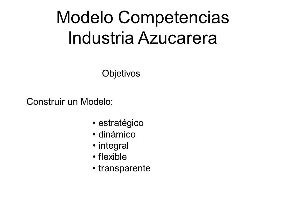 Modelo Competencias Industria Azucarera