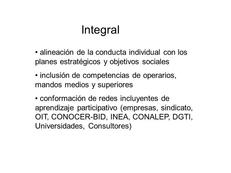 Integral alineación de la conducta individual con los planes estratégicos y objetivos sociales.