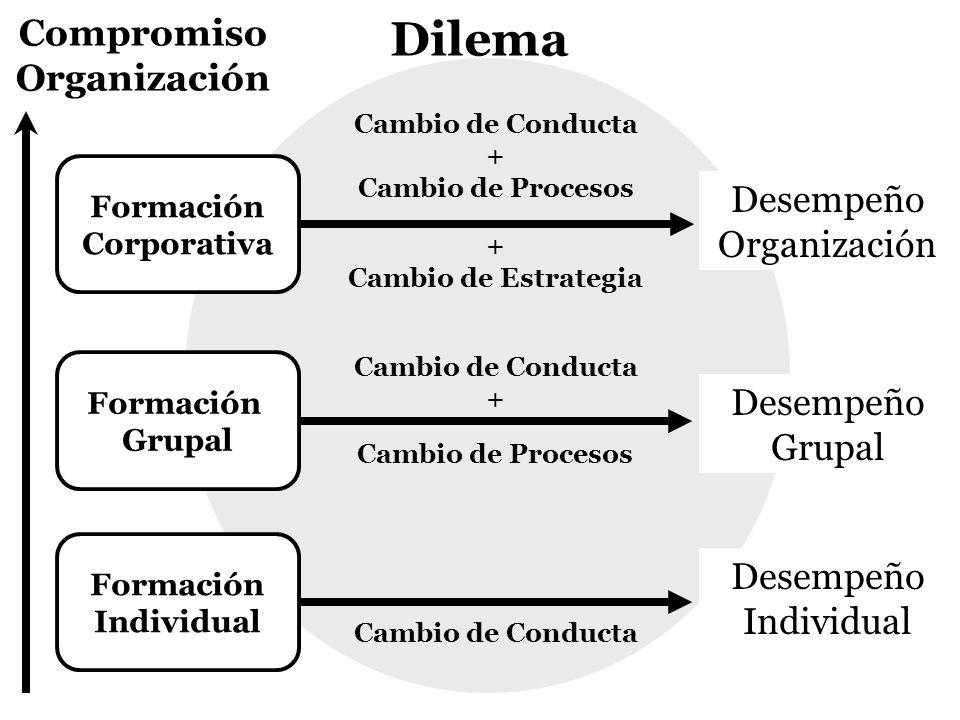 Compromiso Organización Cambio de Conducta + Cambio de Procesos