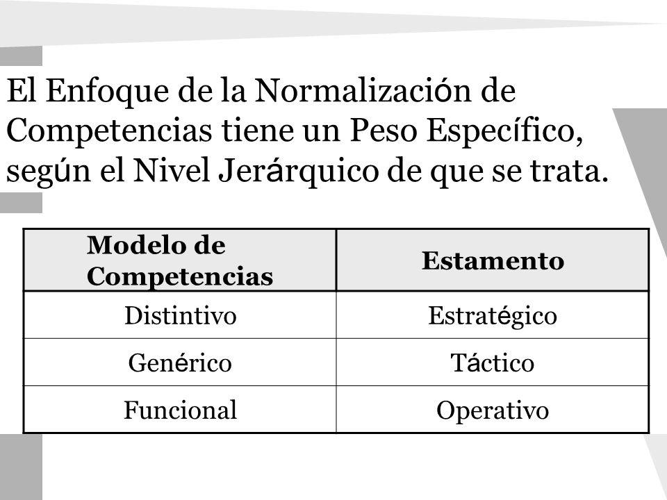 El Enfoque de la Normalización de Competencias tiene un Peso Específico, según el Nivel Jerárquico de que se trata.