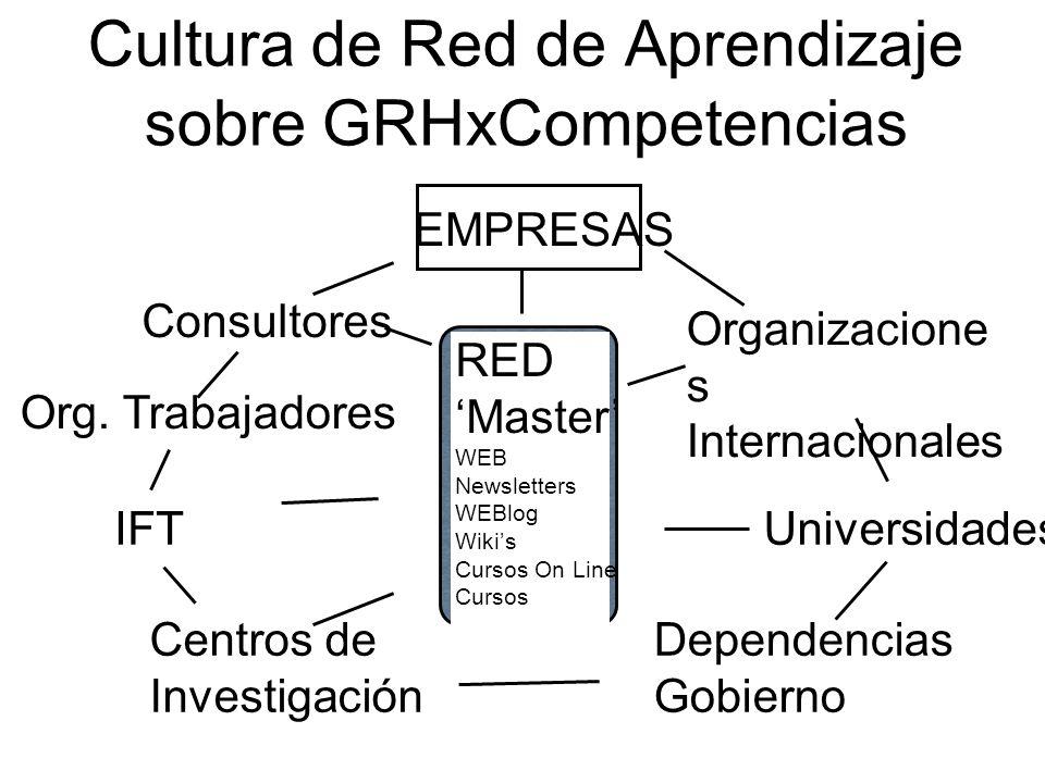 Cultura de Red de Aprendizaje sobre GRHxCompetencias