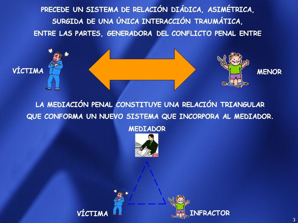 PRECEDE UN SISTEMA DE RELACIÓN DIÁDICA, ASIMÉTRICA,