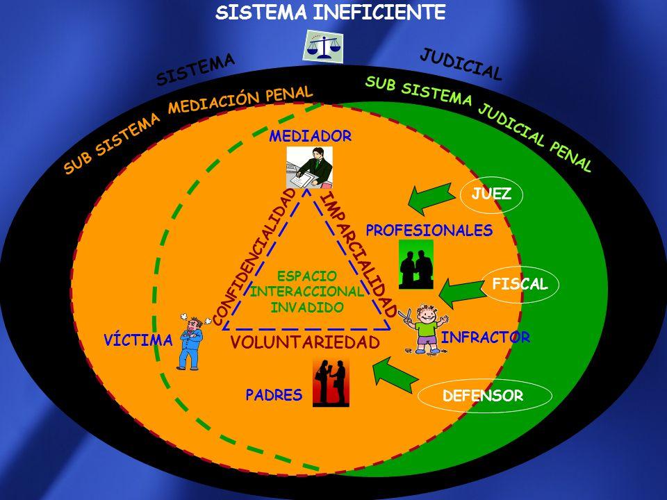 SISTEMA INEFICIENTE JUDICIAL SISTEMA IMPARCIALIDAD VOLUNTARIEDAD