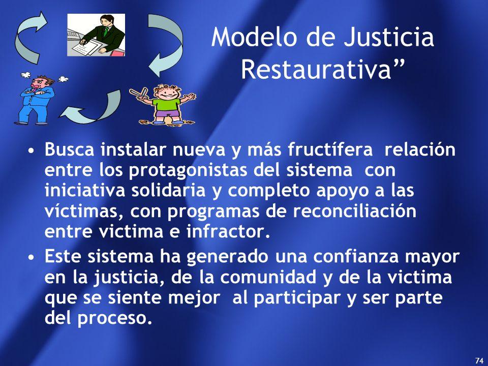 Modelo de Justicia Restaurativa