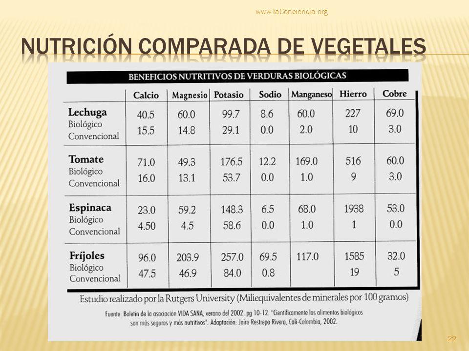 Nutrición comparada de vegetales