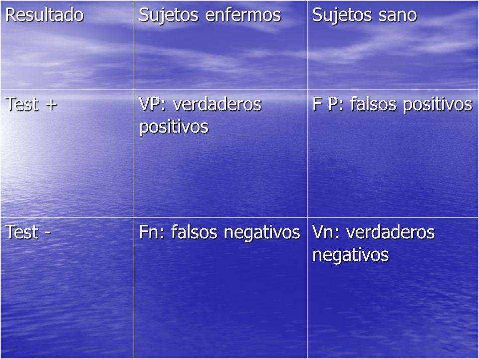 Resultado Sujetos enfermos. Sujetos sano. Test + VP: verdaderos positivos. F P: falsos positivos.
