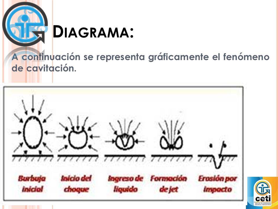 A continuación se representa gráficamente el fenómeno de cavitación.