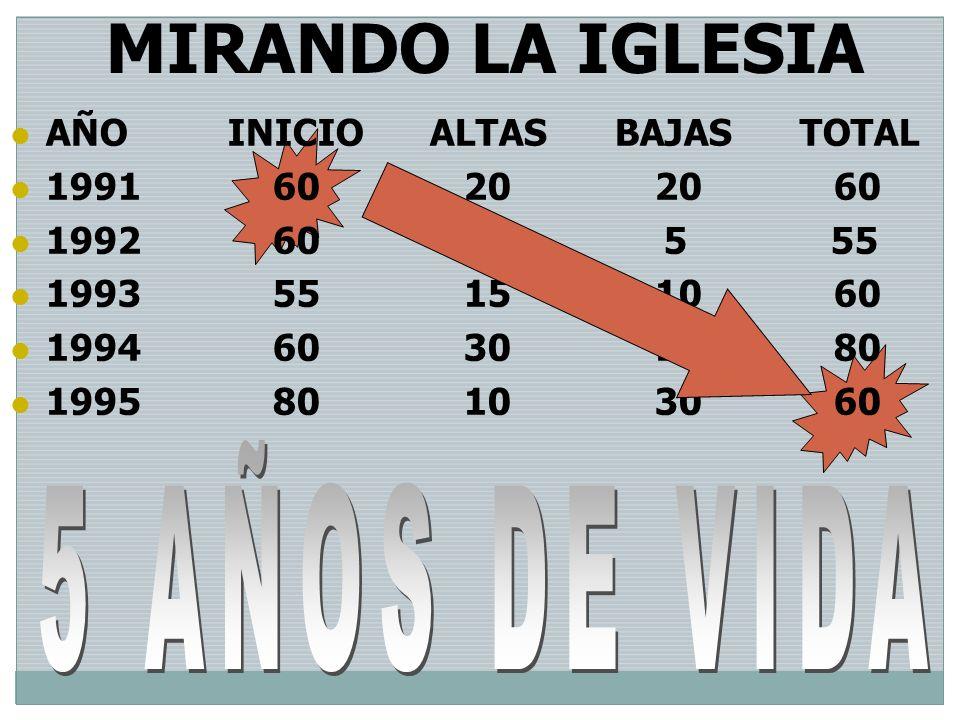 MIRANDO LA IGLESIA 5 AÑOS DE VIDA AÑO INICIO ALTAS BAJAS TOTAL