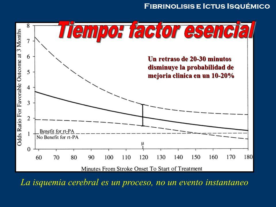 Tiempo: factor esencial