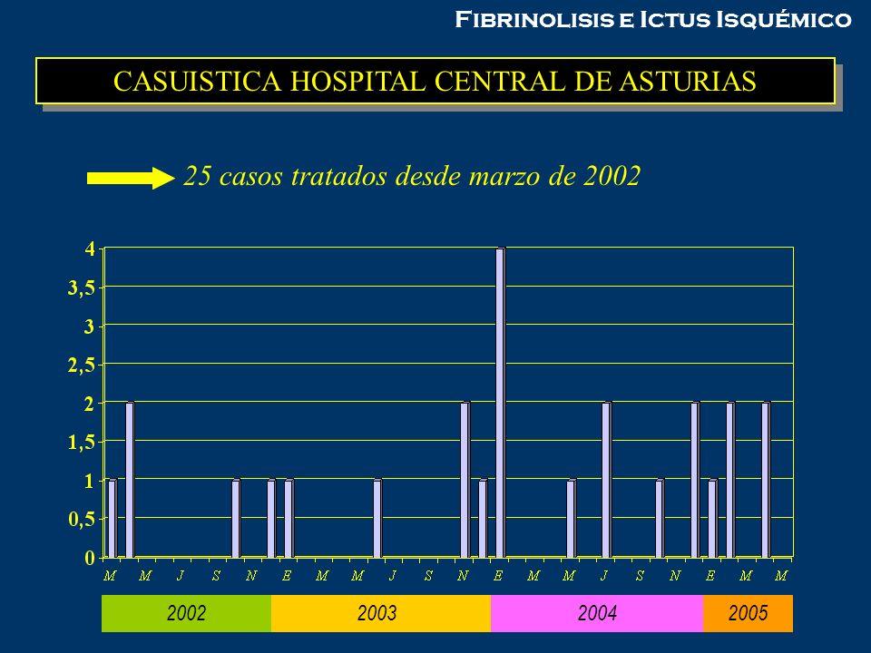 CASUISTICA HOSPITAL CENTRAL DE ASTURIAS