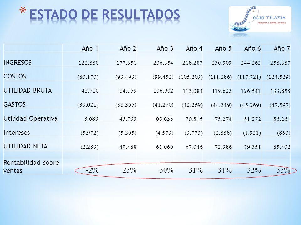 ESTADO DE RESULTADOS -2% 23% 30% 31% 32% 33% Año 1 Año 2 Año 3 Año 4