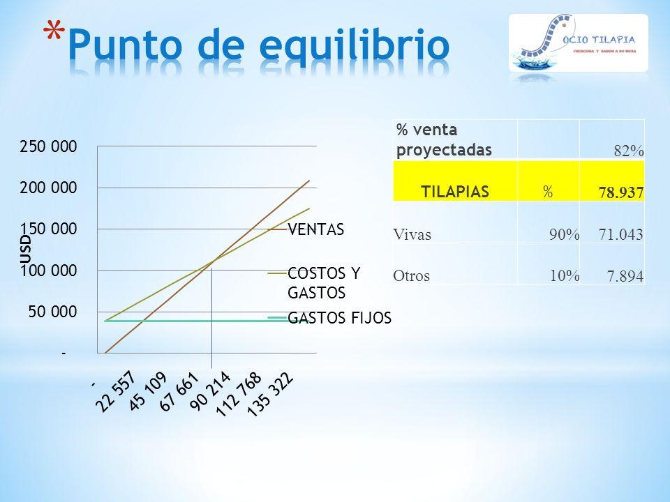 Punto de equilibrio % venta proyectadas 82% TILAPIAS % 78.937 Vivas
