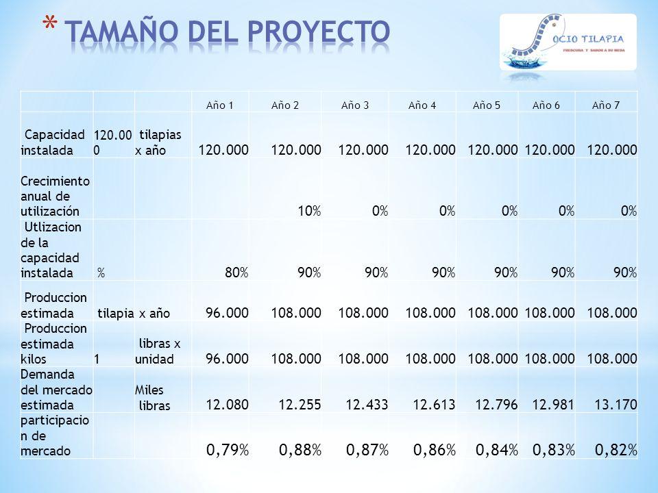 TAMAÑO DEL PROYECTO 0,79% 0,88% 0,87% 0,86% 0,84% 0,83% 0,82% 10% 0%