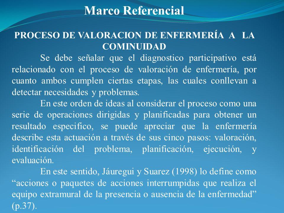 PROCESO DE VALORACION DE ENFERMERÍA A LA COMINUIDAD