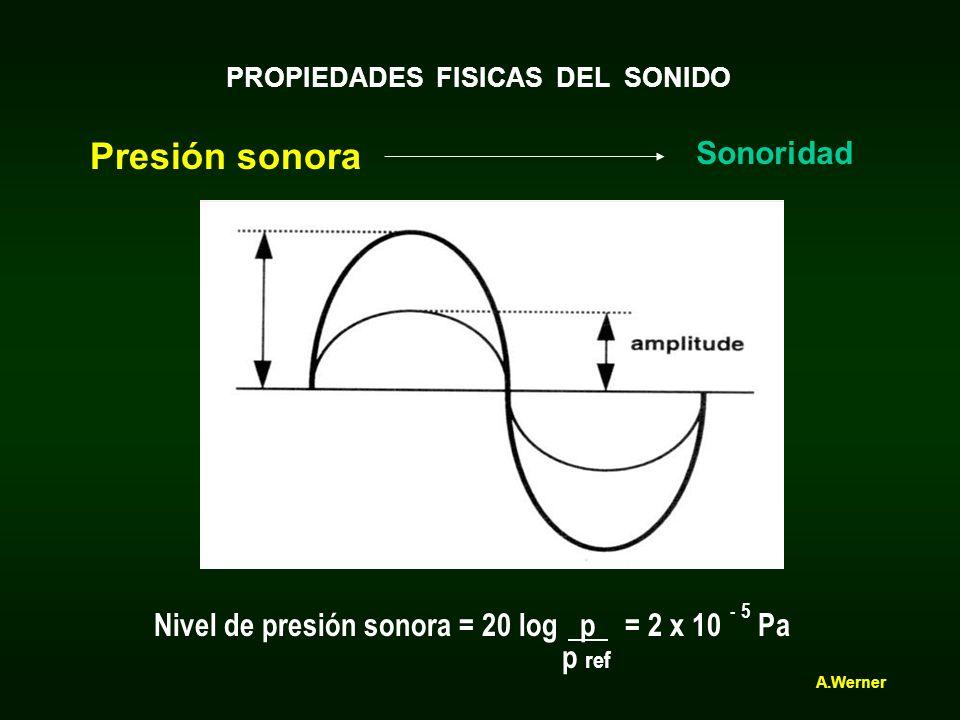 Presión sonora Sonoridad 1 N/ m² = 1 Pa