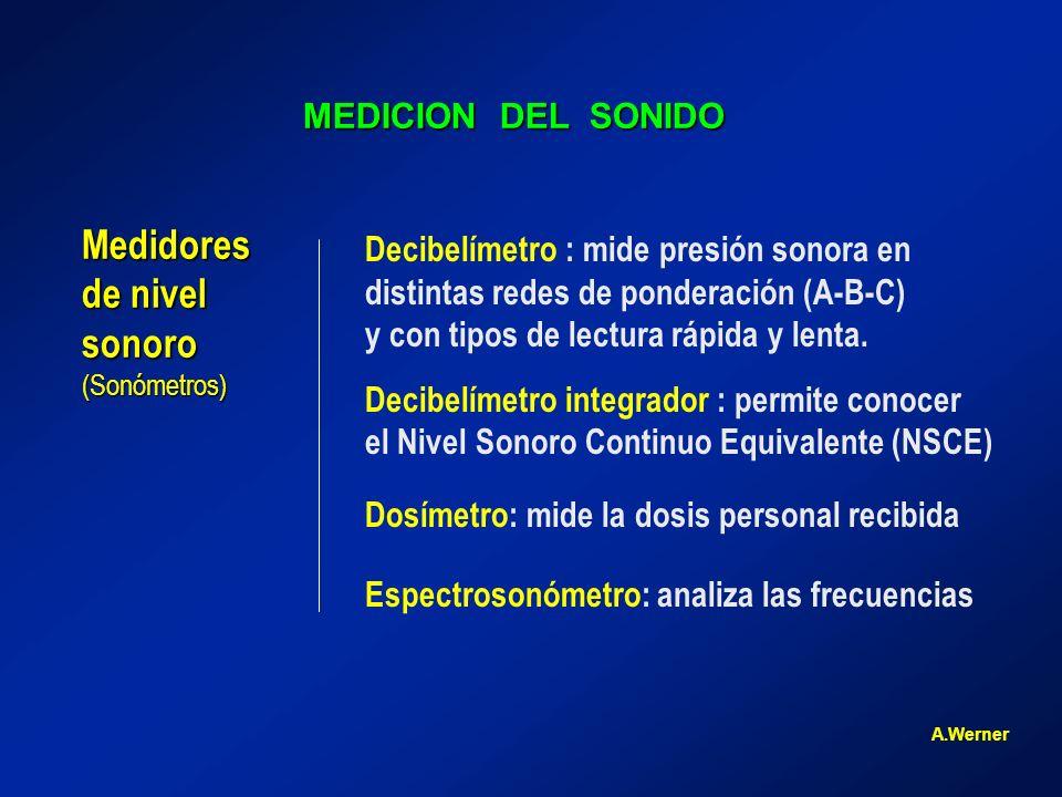Medidores de nivel sonoro MEDICION DEL SONIDO