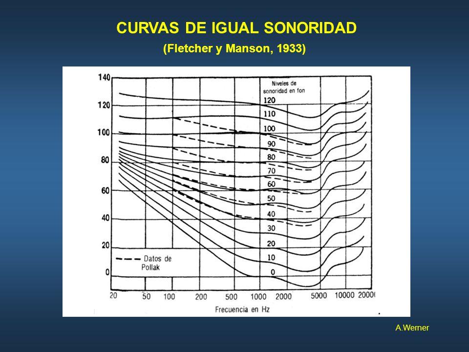 CURVAS DE IGUAL SONORIDAD