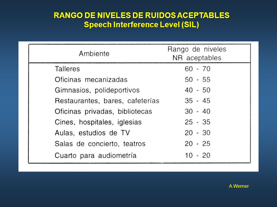 RANGO DE NIVELES DE RUIDOS ACEPTABLES Speech Interference Level (SIL)
