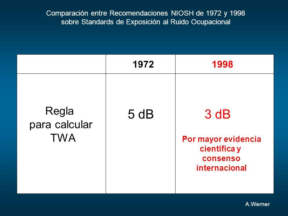 5 dB 3 dB Regla para calcular TWA 1972 1998 Por mayor evidencia