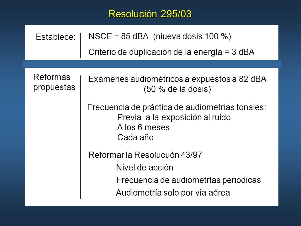 Exámenes audiométricos a expuestos a 82 dBA