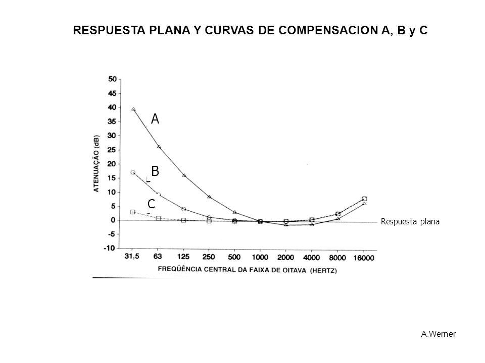 A B RESPUESTA PLANA Y CURVAS DE COMPENSACION A, B y C C
