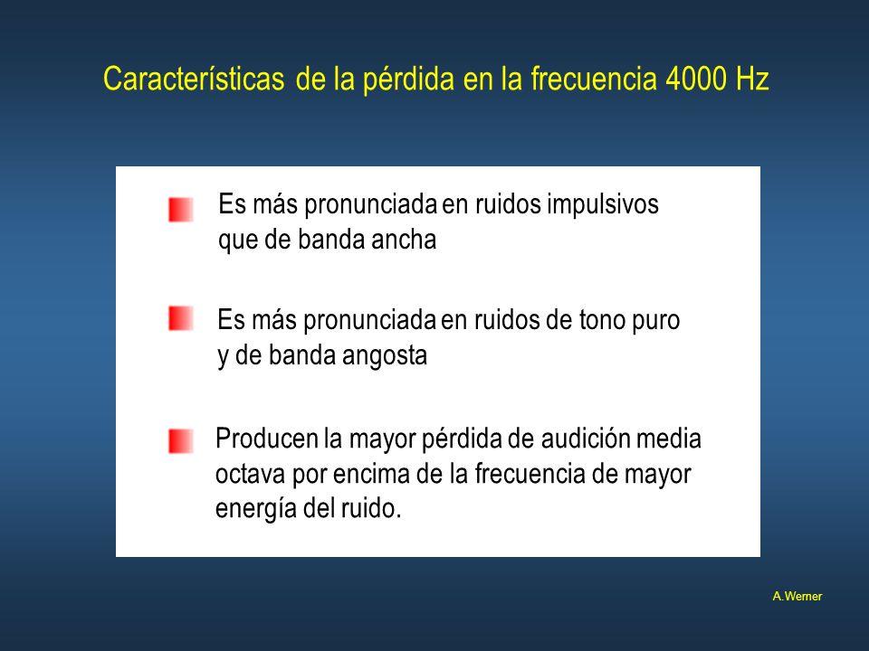 Características de la pérdida en la frecuencia 4000 Hz