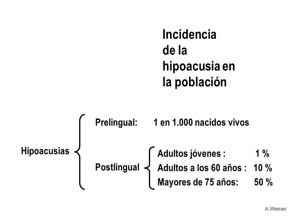 Incidencia de la hipoacusia en la población