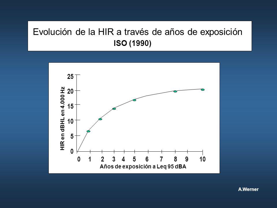Evolución de la HIR a través de años de exposición