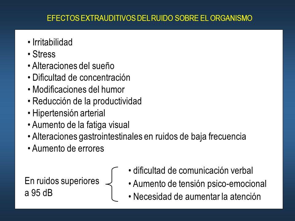 Alteraciones del sueño Dificultad de concentración