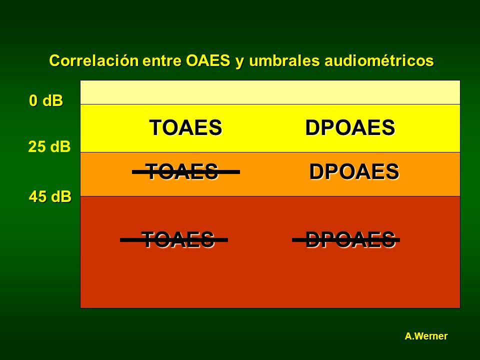 TOAES DPOAES Correlación entre OAES y umbrales audiométricos 0 dB