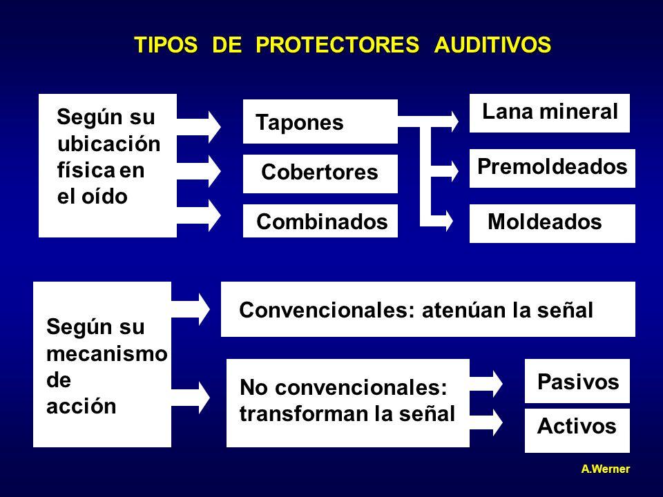 TIPOS DE PROTECTORES AUDITIVOS