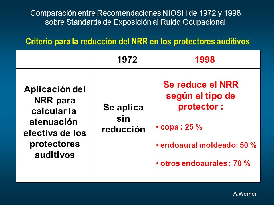 Criterio para la reducción del NRR en los protectores auditivos