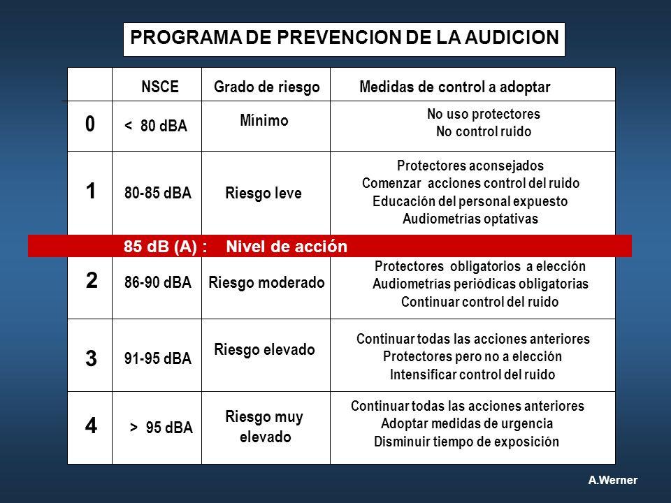 1 2 3 4 > 95 dBA PROGRAMA DE PREVENCION DE LA AUDICION NSCE