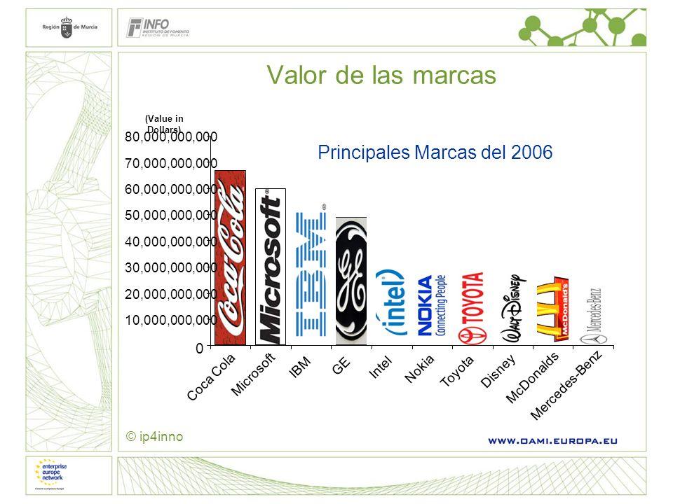 Valor de las marcas Principales Marcas del 2006 10,000,000,000