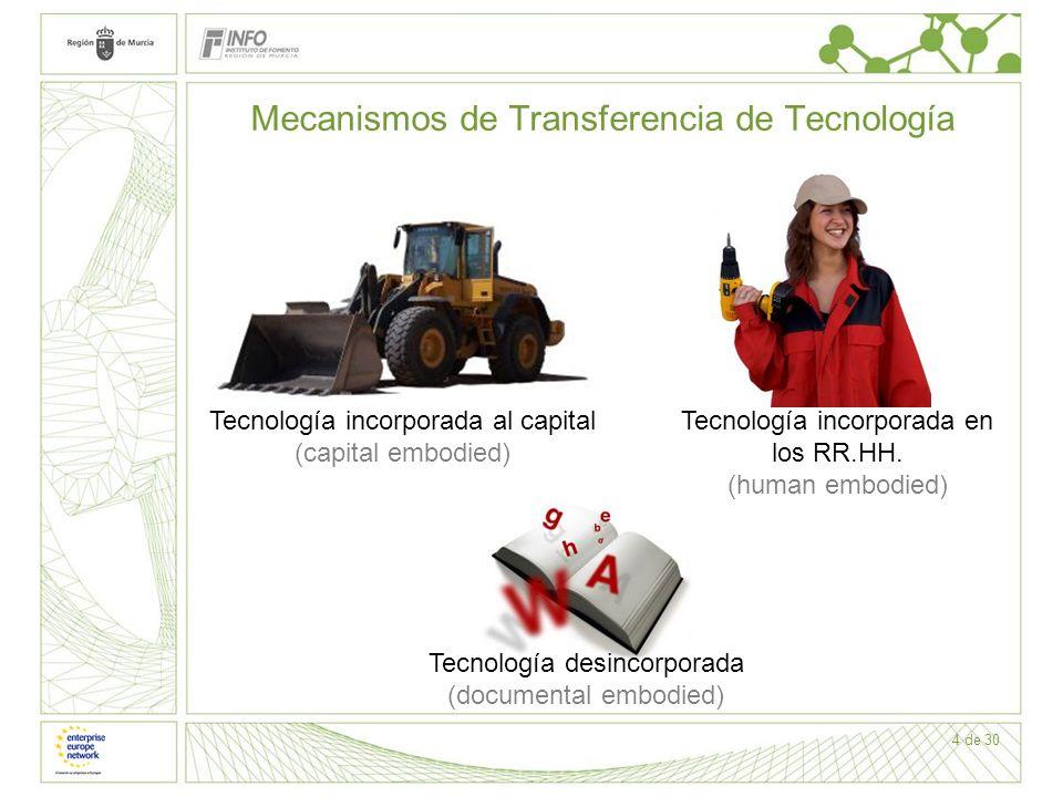 Mecanismos de Transferencia de Tecnología