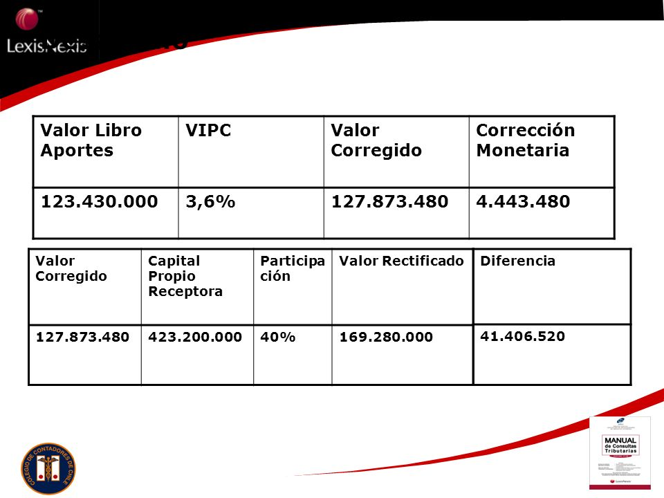Desarrollo Valor Libro Aportes VIPC Valor Corregido