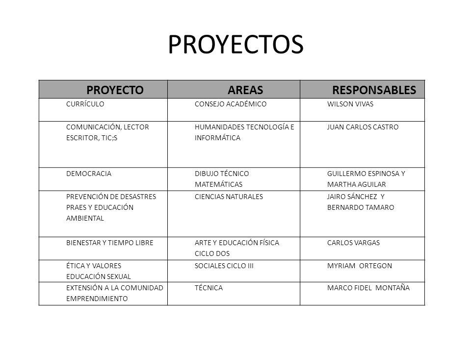 PROYECTOS PROYECTO AREAS RESPONSABLES CURRÍCULO CONSEJO ACADÉMICO