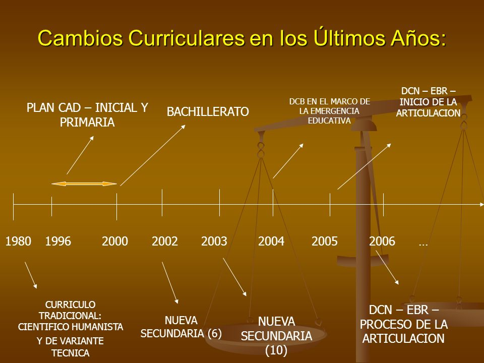 Cambios Curriculares en los Últimos Años: