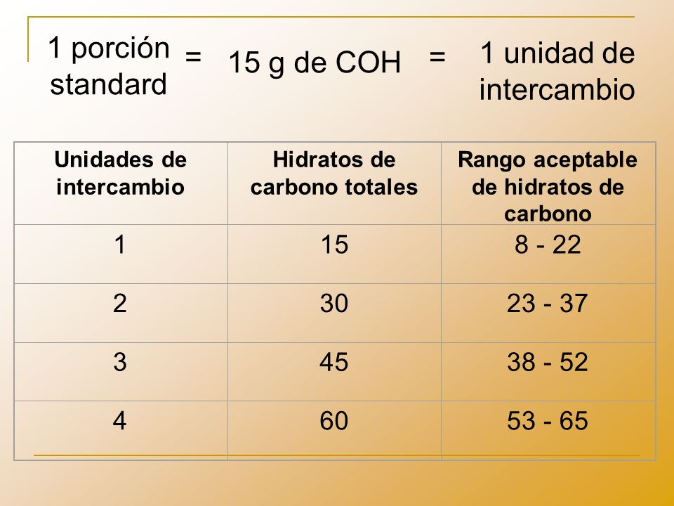 Hidratos de carbono totales Rango aceptable de hidratos de carbono
